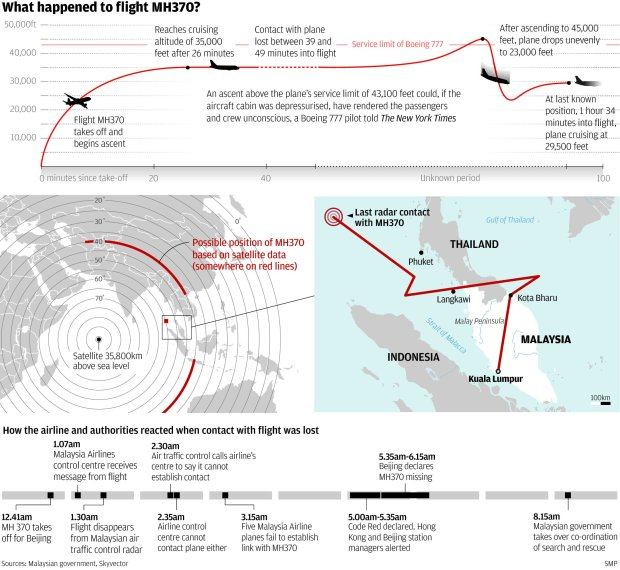 What happened to flight MH370