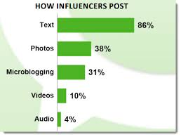 Influencer post