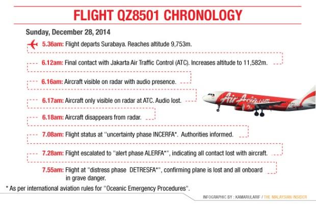 graphic-chronology-QZ8501