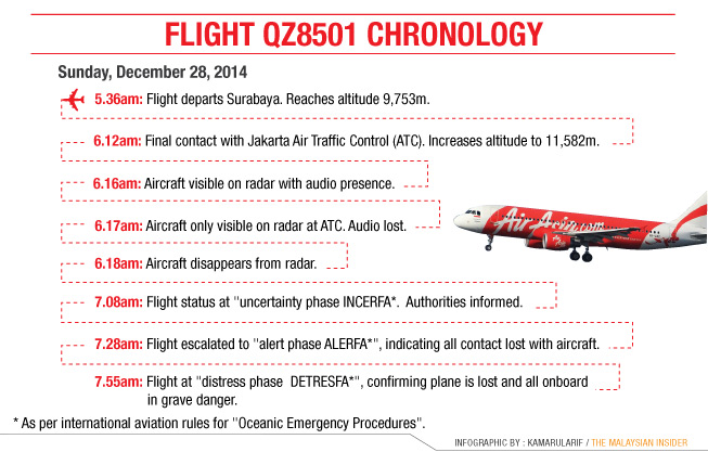 graphic-chronology-QZ8501