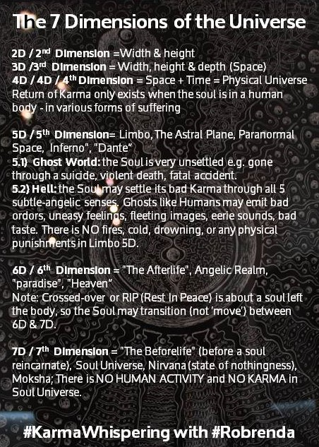 7 Dimensions of The Universe