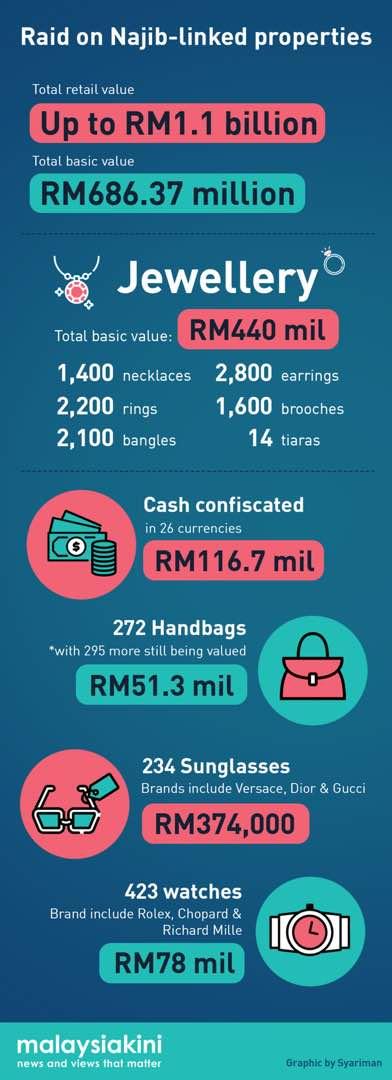 RM1.1 B Rosmah