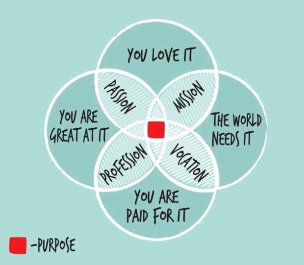 Purpose (Meaning & raison d'être) - Mission (Calling) - Passion - Vocation (Dedication) - Profession (Career).jpeg