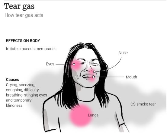 B7. How tear gas acts