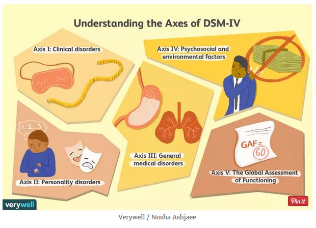 Axes of DSM-IV
