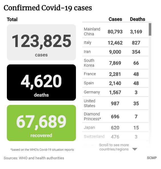 Covid-19 Cases on 11th March 2020.