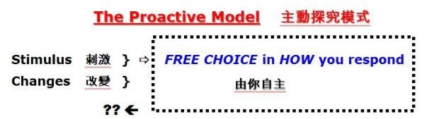 The Proactive Model - Free Choice in How you respond