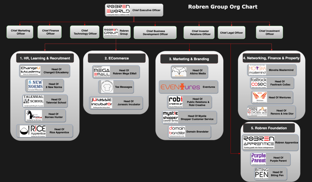 This image has an empty alt attribute; its file name is robren-group-org-chart-generic-2.png